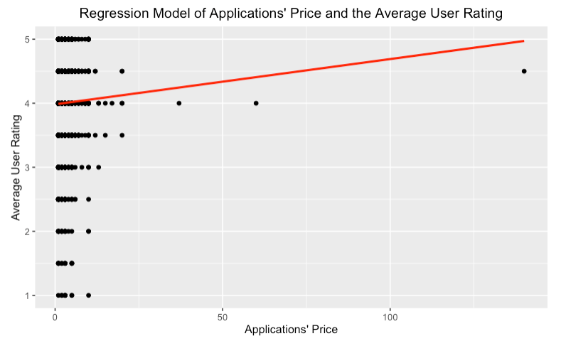 Do Apps That Cost Receive Higher Ratings Than Free Apps?