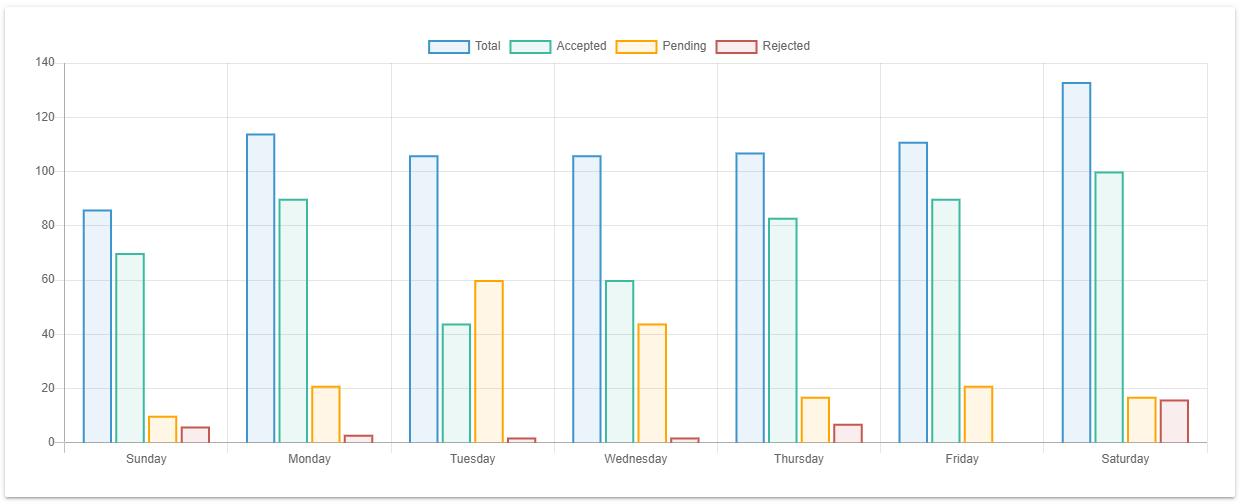 Chart.js Filled Bar Chart