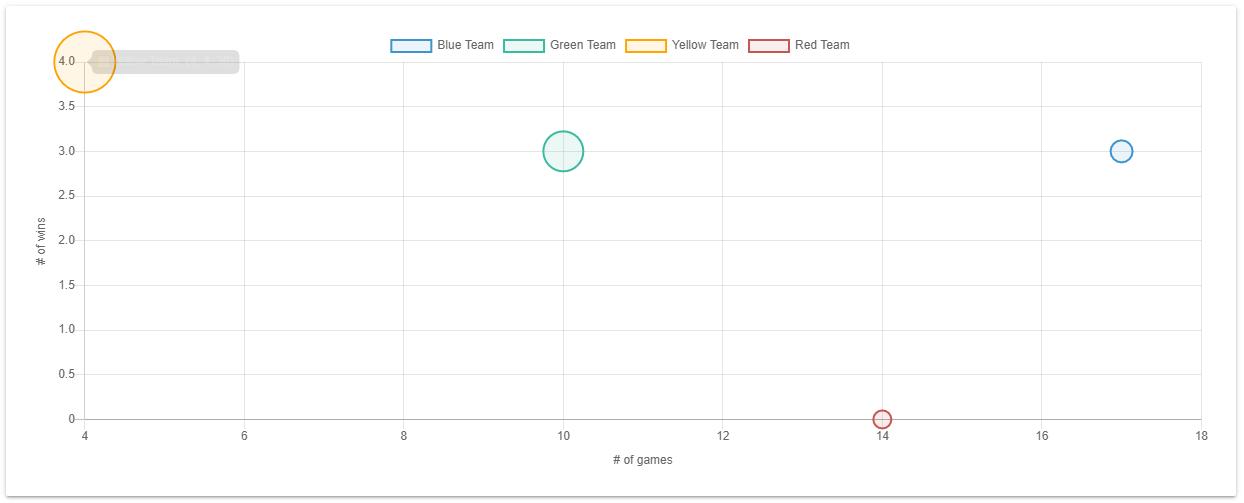Chart.js Bubble Chart Example