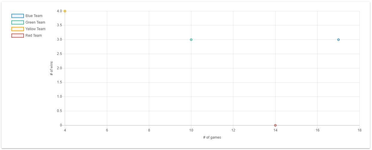chart.js Legend with position left, align start