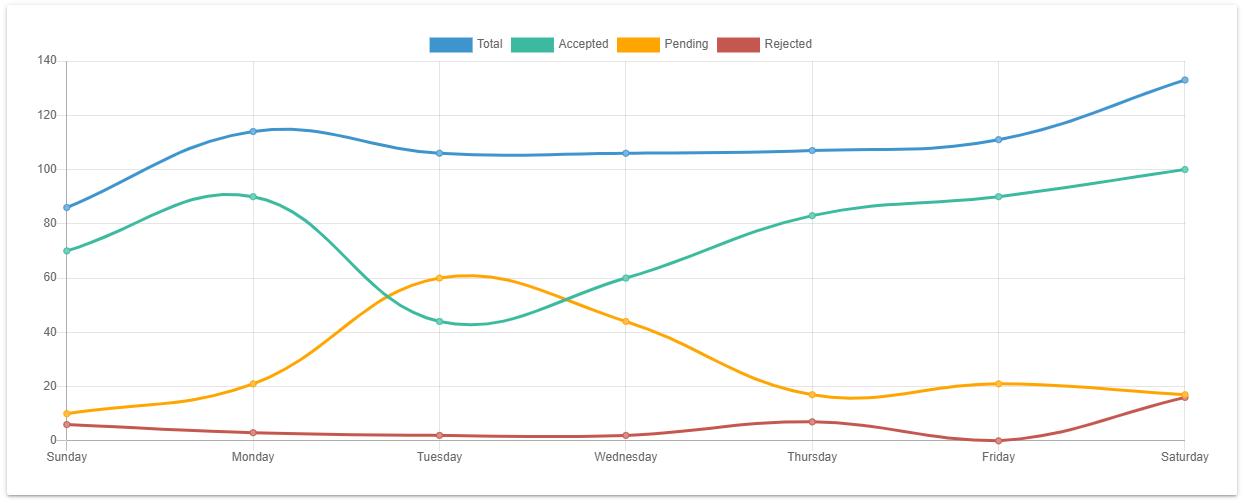 Chart.js Line chart