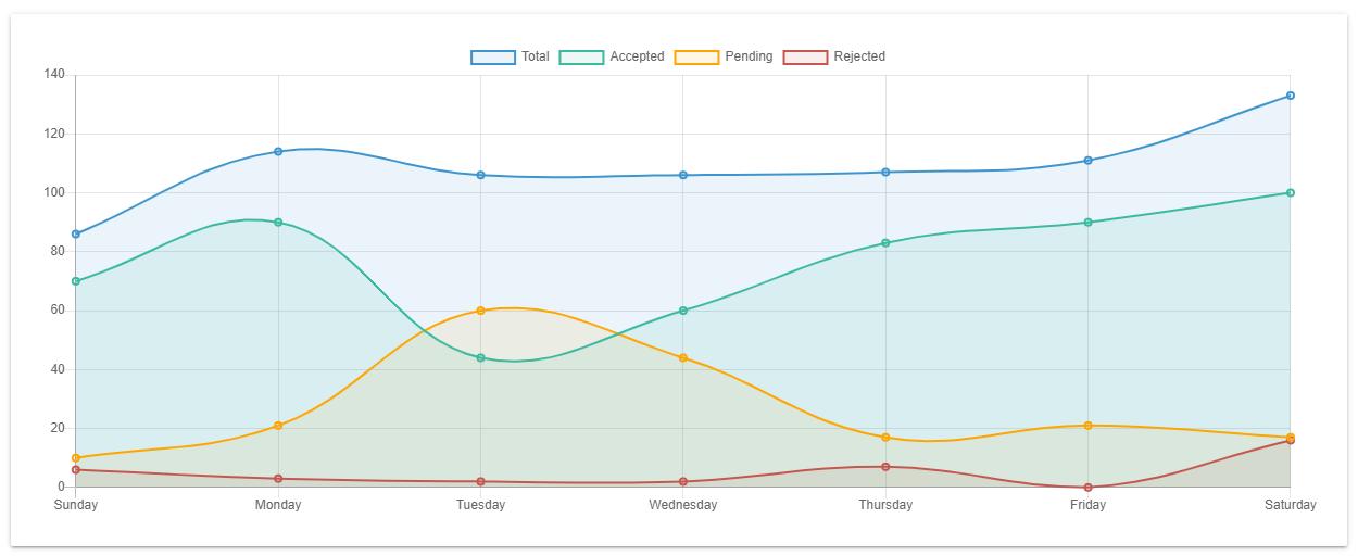 Chart.js Filled Line Chart
