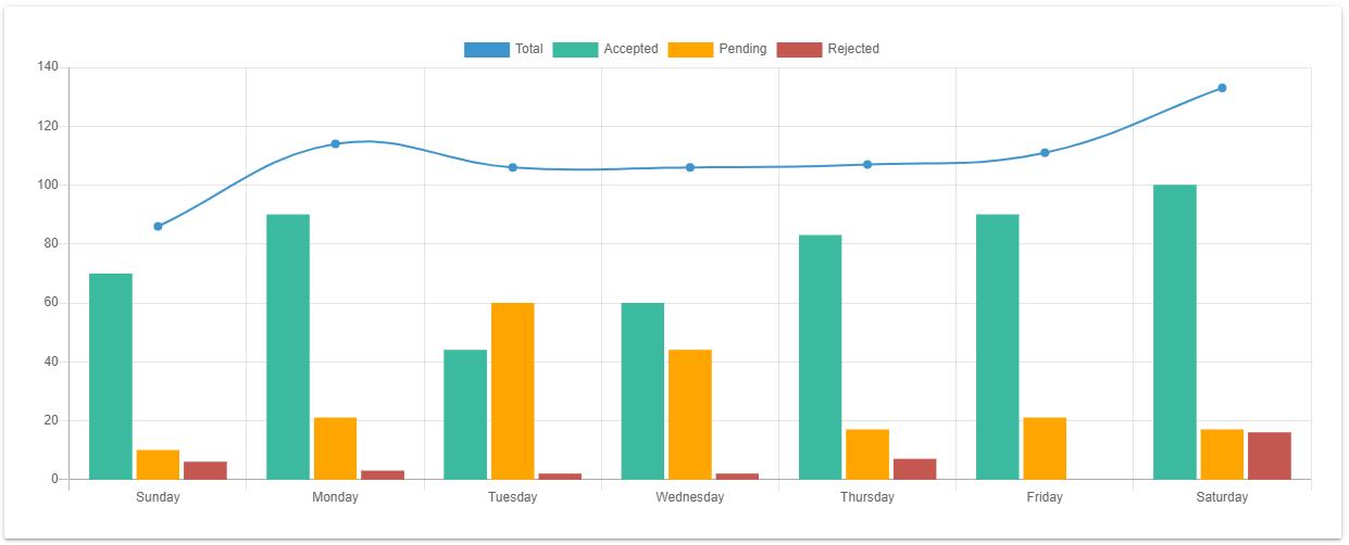 Chart.js Mixed Chart Example