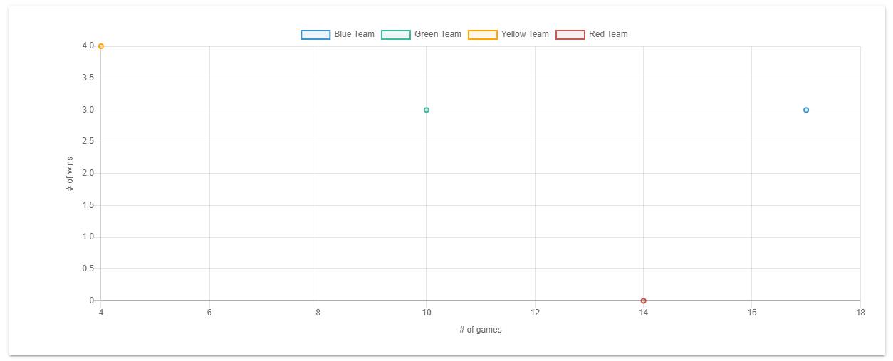 Chart.js Padding