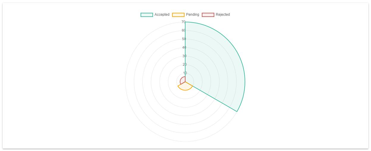 Chart.js Polar Area Chart Example