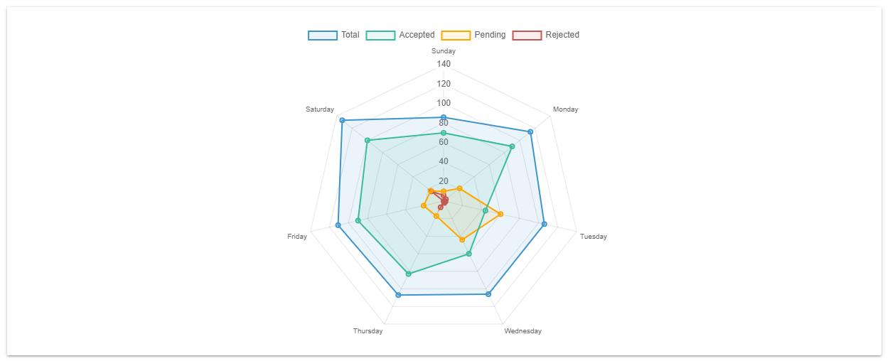 Chart.js radar chart example