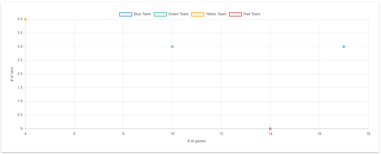 Chart.js Scatter Chart Example