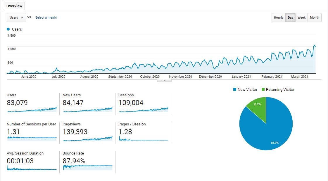 Google Analytics Audience report