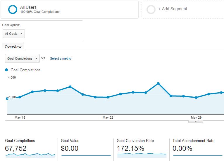 Google Analytics Conversion Tracking